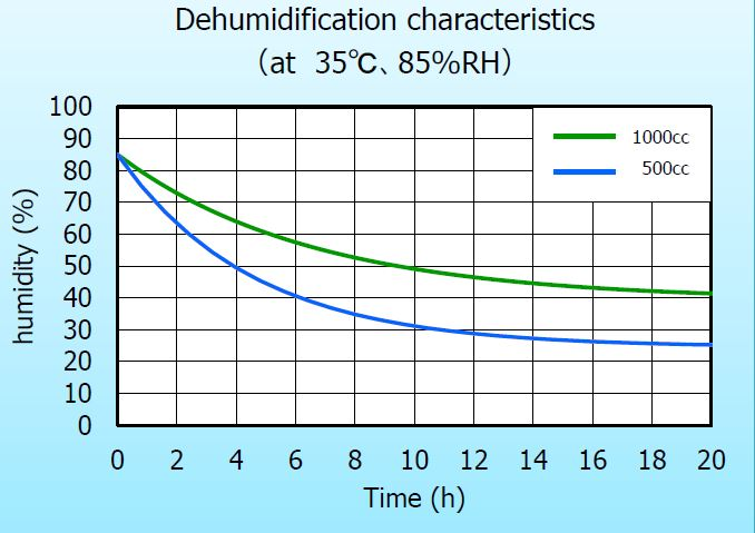 Image of membrane dehumidifier drying curve