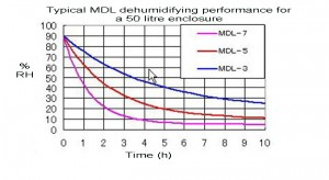 Comparison dehumidification of a 50 litre container using ROSAHL MDL3, MDL5, MDL7