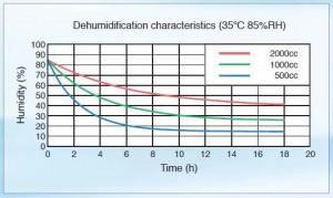 Rosahl ionic membrane dehumidifier